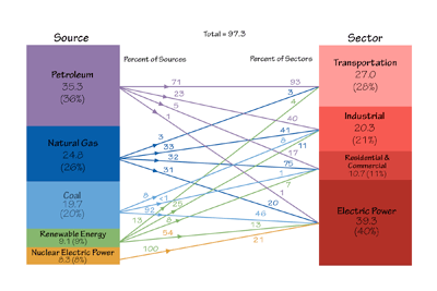 Figure 7.2. US energy production sources and use sectors for 2011. Petroleum provides more energy than any other source, and most of it is used for transportation. More energy is used to generate electricity than for any other use, and electricity is generated by all five energy sources. Nuclear is unique among sources in that all of the energy it generates goes to a single sector: electric generation.