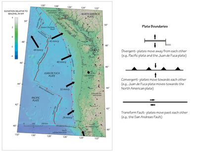 Figure 10.1: The general tectonic setting of the West Coast.